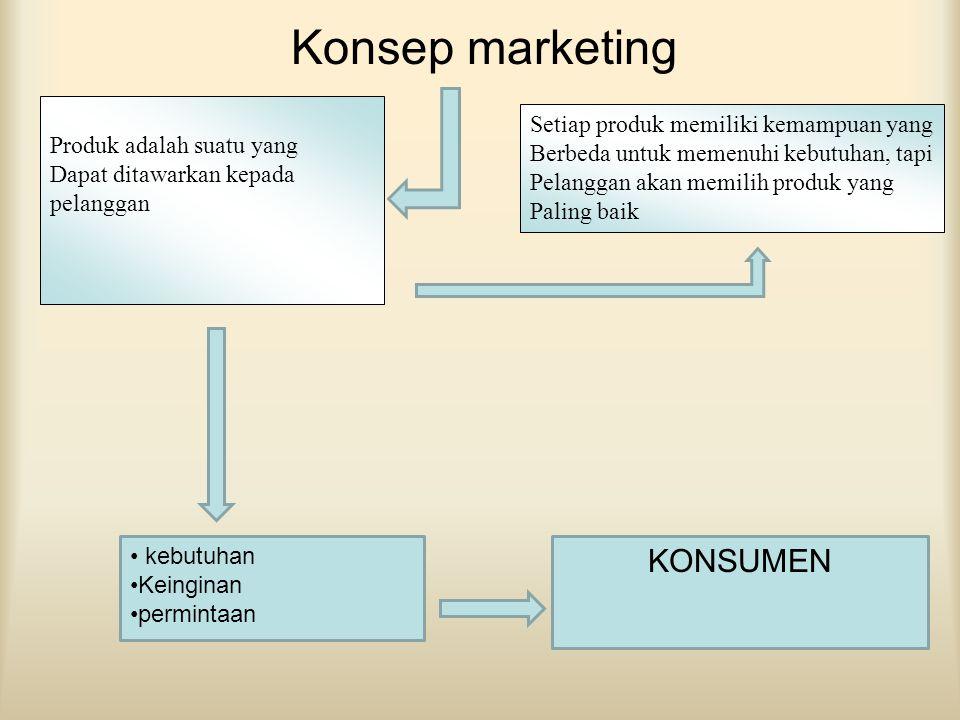 Konsep marketing KONSUMEN Setiap produk memiliki kemampuan yang