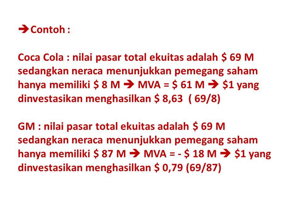 Contoh : Coca Cola : nilai pasar total ekuitas adalah $ 69 M sedangkan neraca menunjukkan pemegang saham hanya memiliki $ 8 M  MVA = $ 61 M  $1 yang dinvestasikan menghasilkan $ 8,63 ( 69/8) GM : nilai pasar total ekuitas adalah $ 69 M sedangkan neraca menunjukkan pemegang saham hanya memiliki $ 87 M  MVA = - $ 18 M  $1 yang dinvestasikan menghasilkan $ 0,79 (69/87)