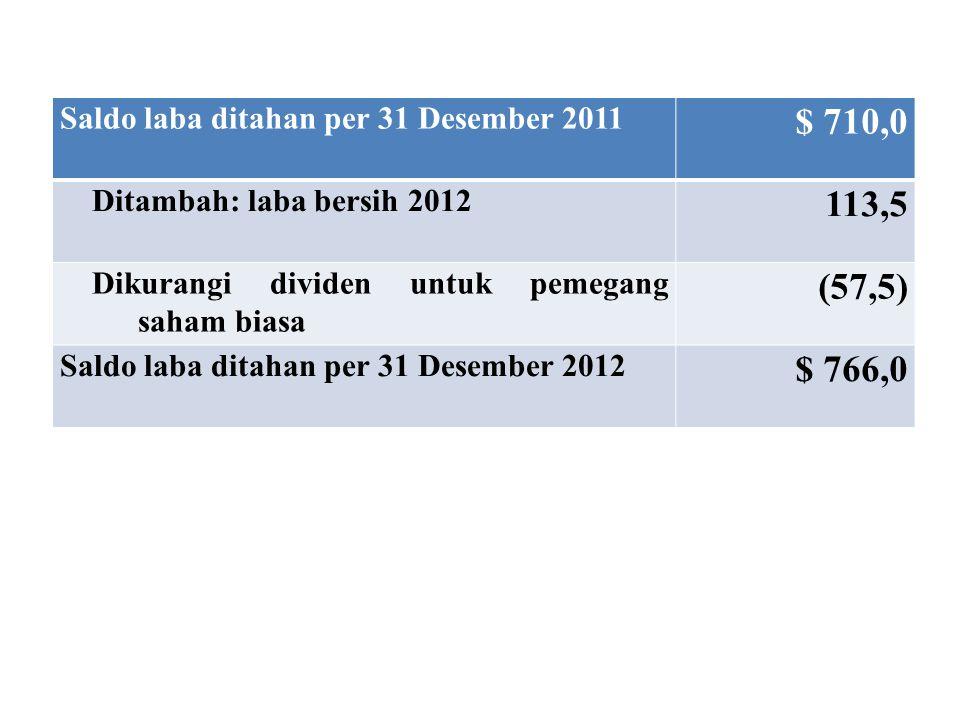 $ 710,0 113,5 (57,5) $ 766,0 Saldo laba ditahan per 31 Desember 2011