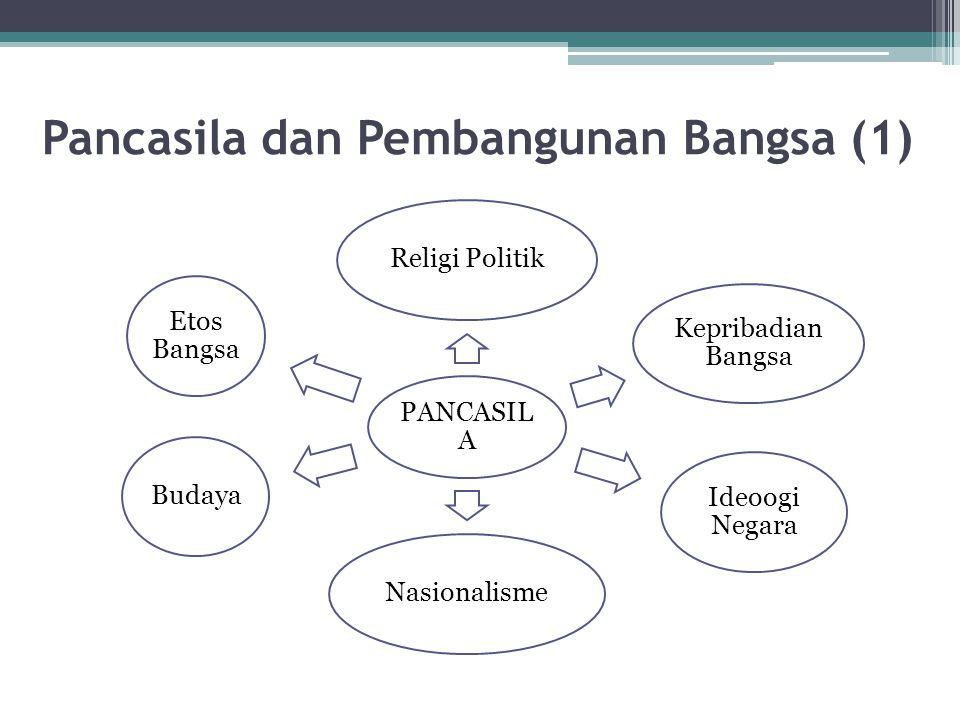 Pancasila dan Pembangunan Bangsa (1)