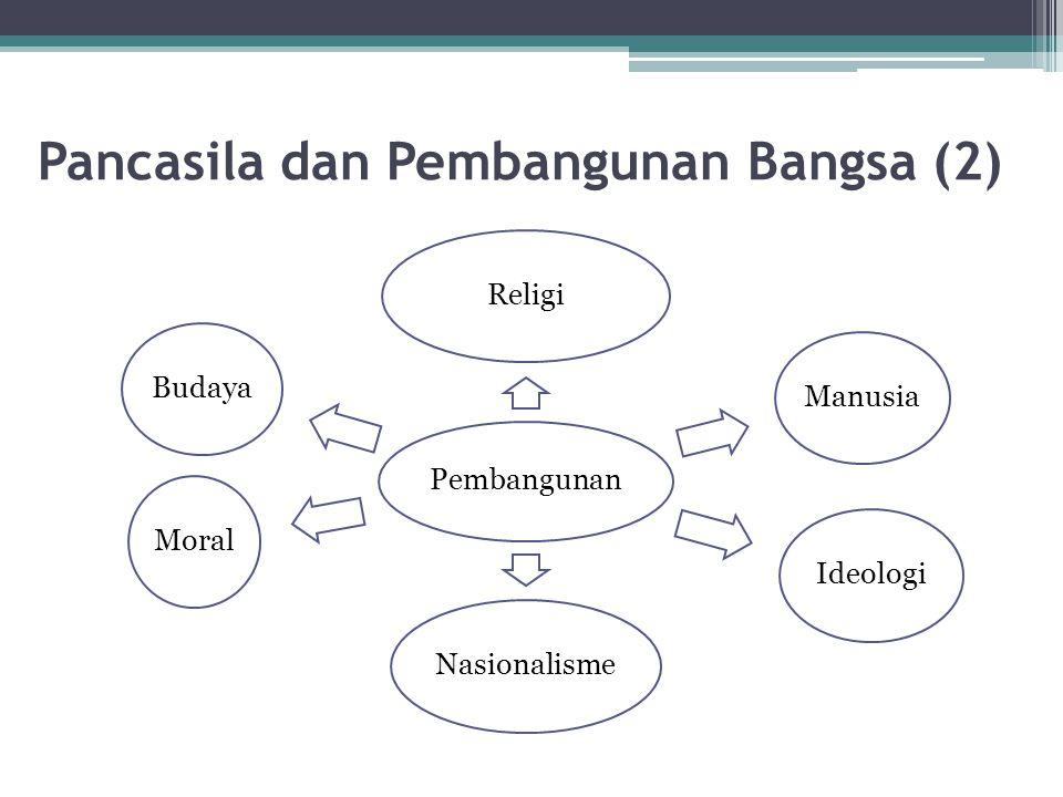 Pancasila dan Pembangunan Bangsa (2)