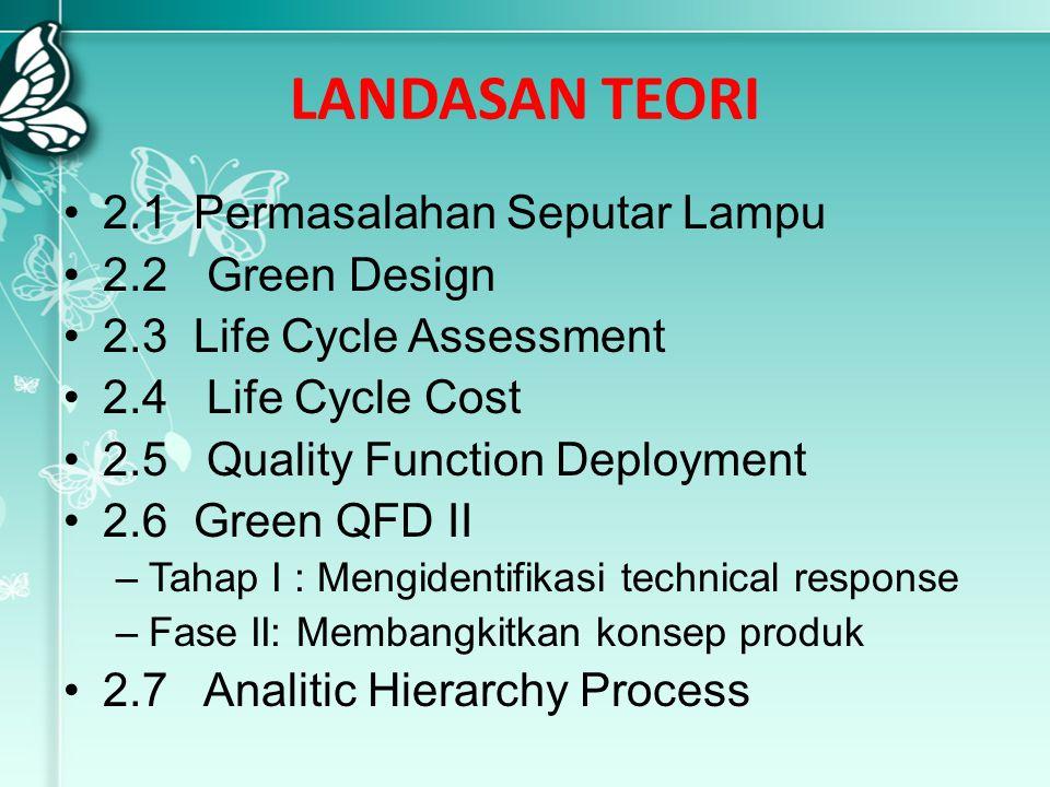 LANDASAN TEORI 2.1 Permasalahan Seputar Lampu 2.2 Green Design