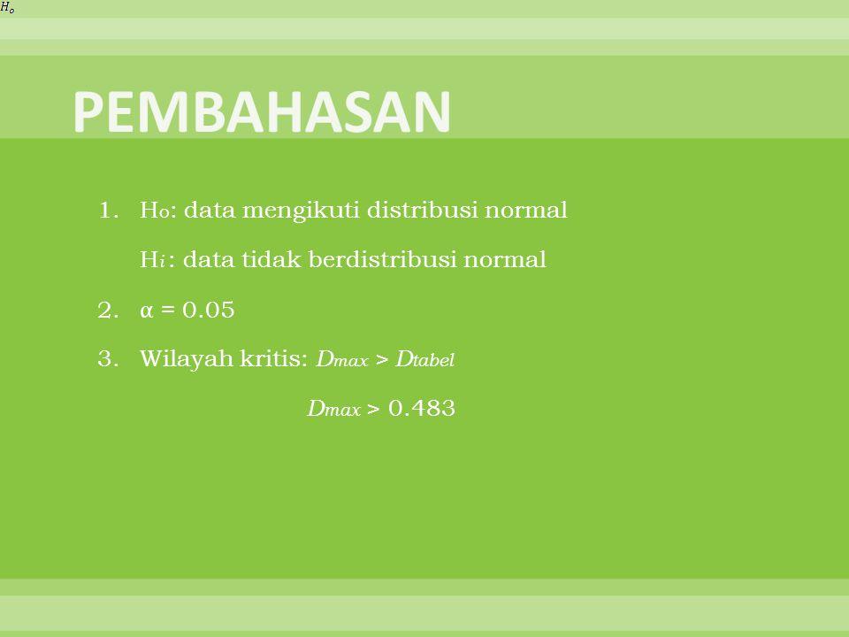 PEMBAHASAN 1. Ho: data mengikuti distribusi normal
