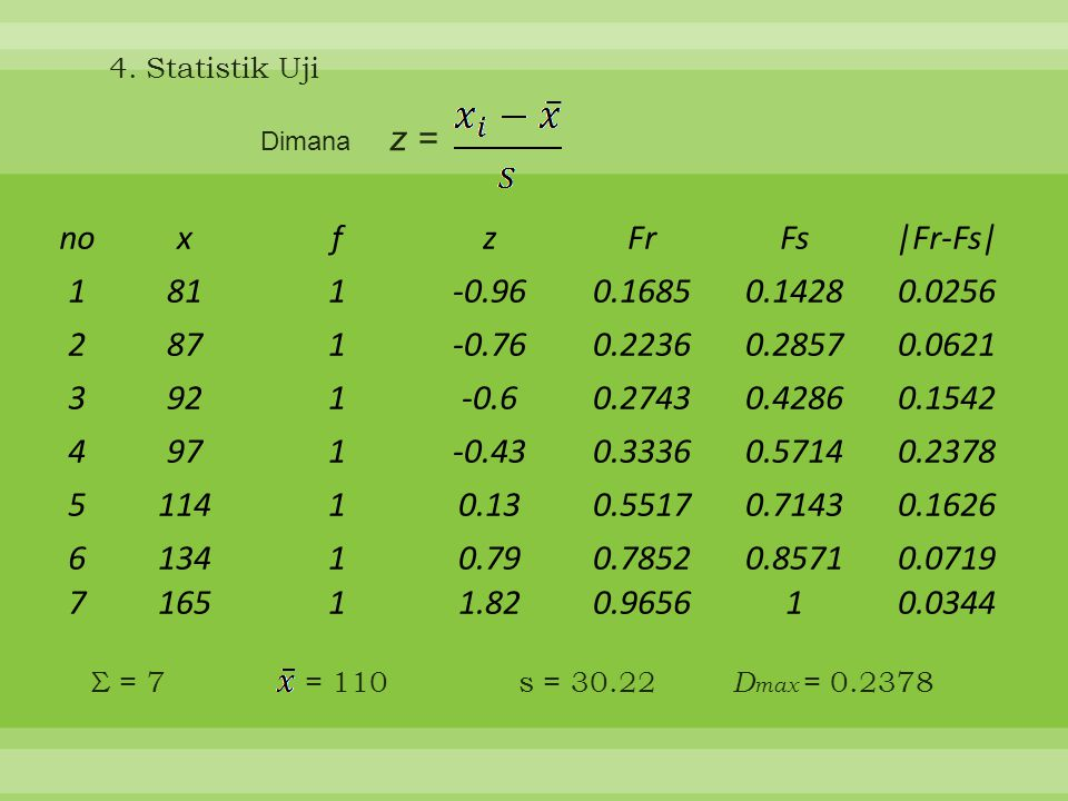 4. Statistik Uji Dimana z = no. x. f. z. Fr. Fs. |Fr-Fs| 1. 81. -0.96. 0.1685. 0.1428.
