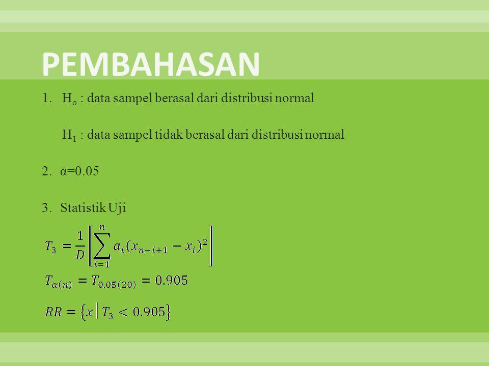 PEMBAHASAN 1. Ho : data sampel berasal dari distribusi normal