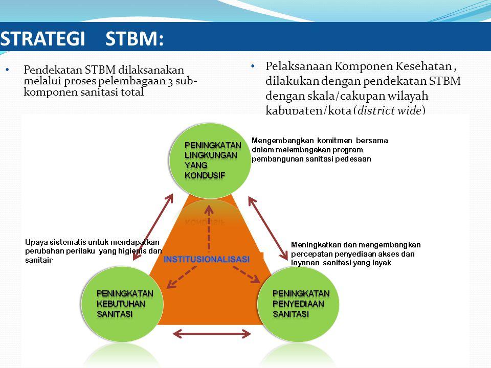 STRATEGI STBM: Pendekatan STBM dilaksanakan melalui proses pelembagaan 3 sub-komponen sanitasi total.
