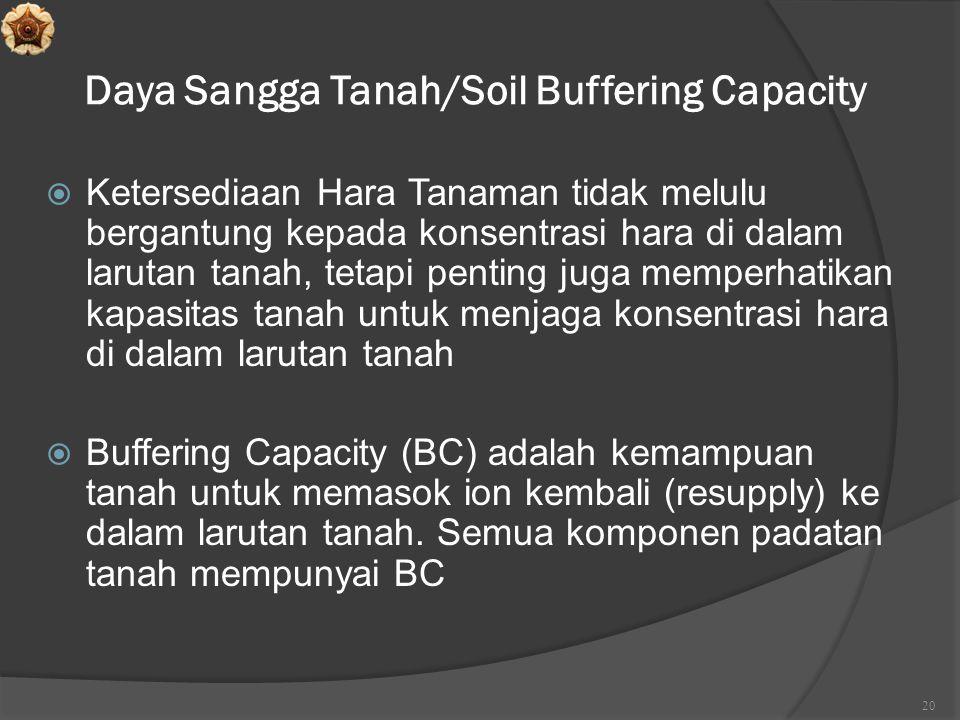 Daya Sangga Tanah/Soil Buffering Capacity