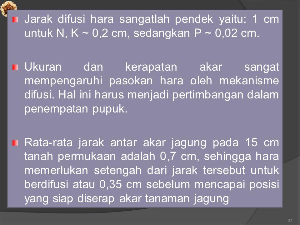 Jarak difusi hara sangatlah pendek yaitu: 1 cm untuk N, K ~ 0,2 cm, sedangkan P ~ 0,02 cm.