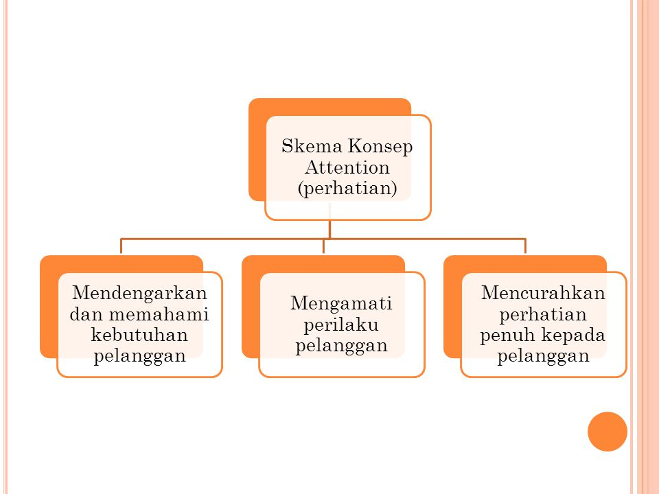 Skema Konsep Attention (perhatian)