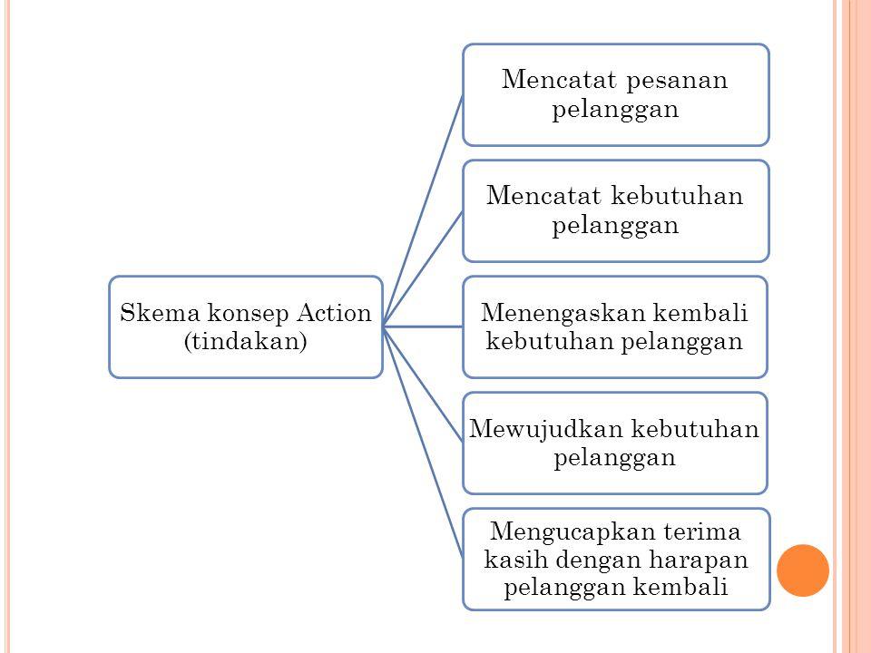 Skema konsep Action (tindakan) Mencatat pesanan pelanggan