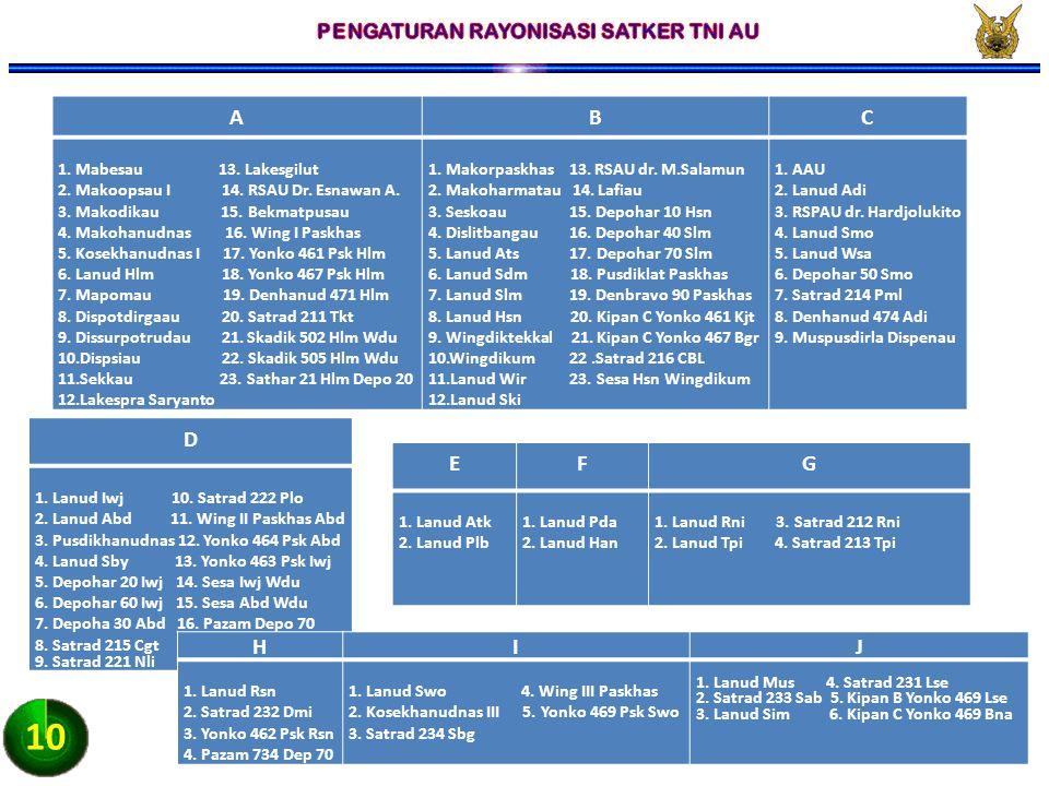 PENGATURAN RAYONISASI SATKER TNI AU