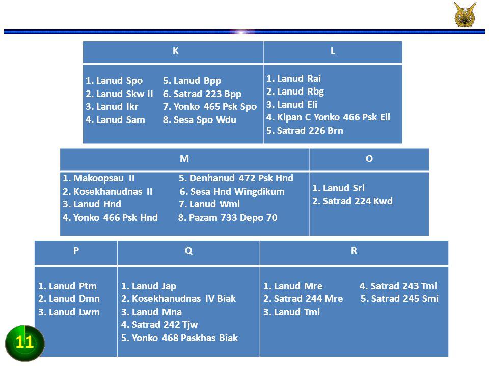 11 K L 1. Lanud Spo 5. Lanud Bpp 2. Lanud Skw II 6. Satrad 223 Bpp