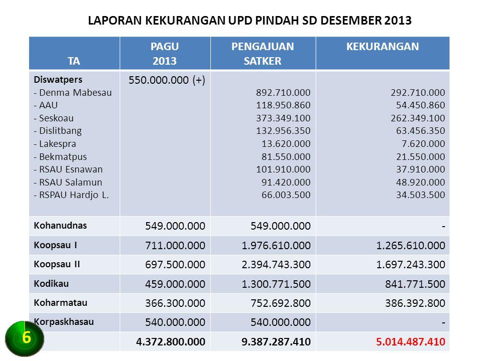 LAPORAN KEKURANGAN UPD PINDAH SD DESEMBER 2013
