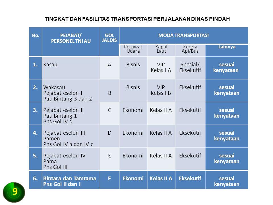 TINGKAT DAN FASILITAS TRANSPORTASI PERJALANAN DINAS PINDAH