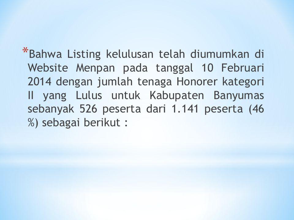 Bahwa Listing kelulusan telah diumumkan di Website Menpan pada tanggal 10 Februari 2014 dengan jumlah tenaga Honorer kategori II yang Lulus untuk Kabupaten Banyumas sebanyak 526 peserta dari 1.141 peserta (46 %) sebagai berikut :