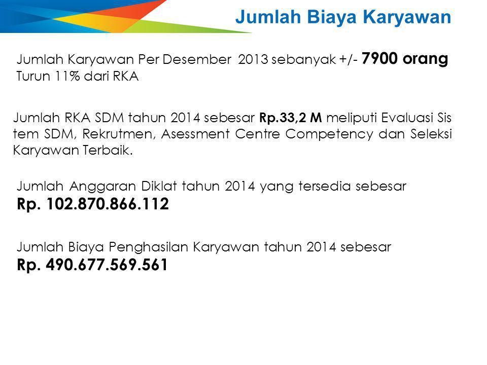 Jumlah Biaya Karyawan Jumlah Karyawan Per Desember 2013 sebanyak +/- 7900 orang. Turun 11% dari RKA.