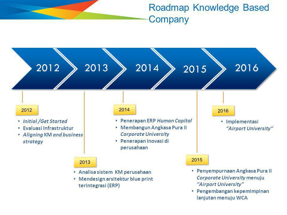 2012 2013 2014 2015 2016 Roadmap Knowledge Based Company