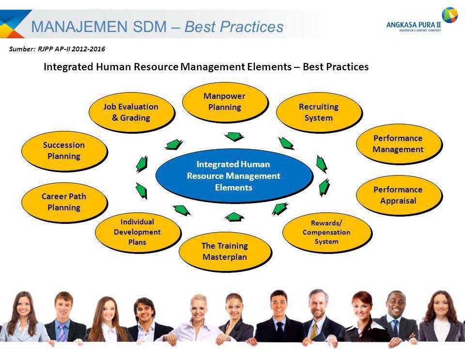 MANAJEMEN SDM – Best Practices