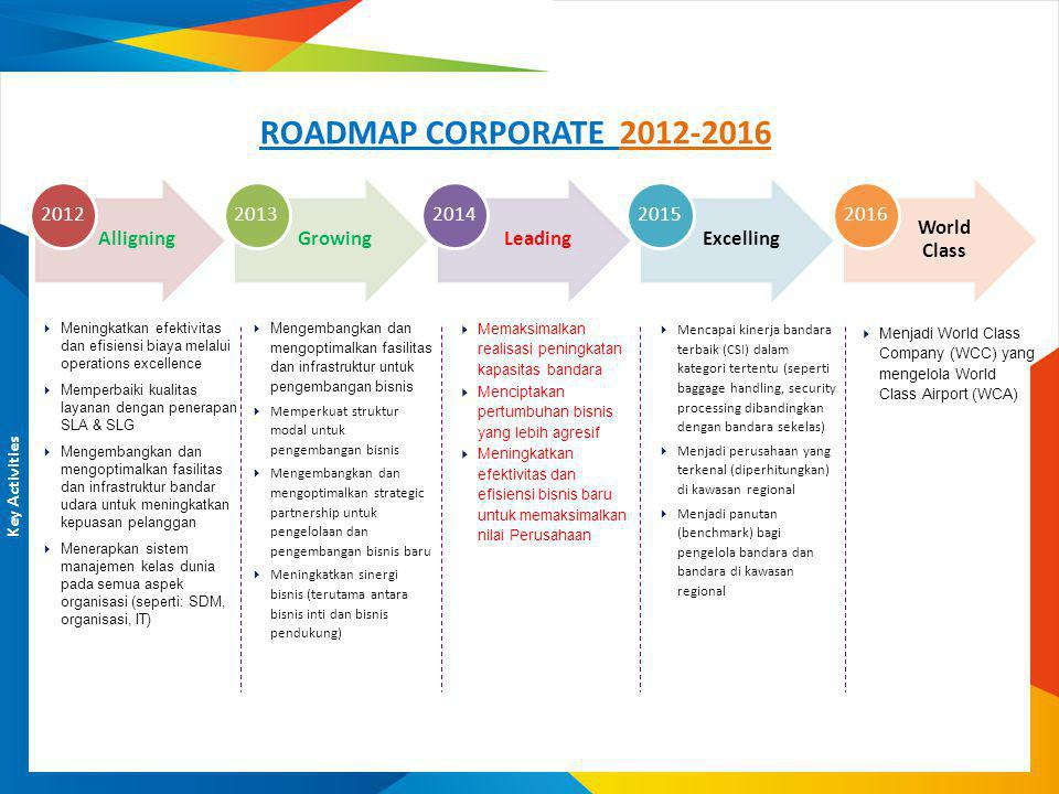 ROADMAP CORPORATE 2012-2016 Alligning Growing Leading Excelling