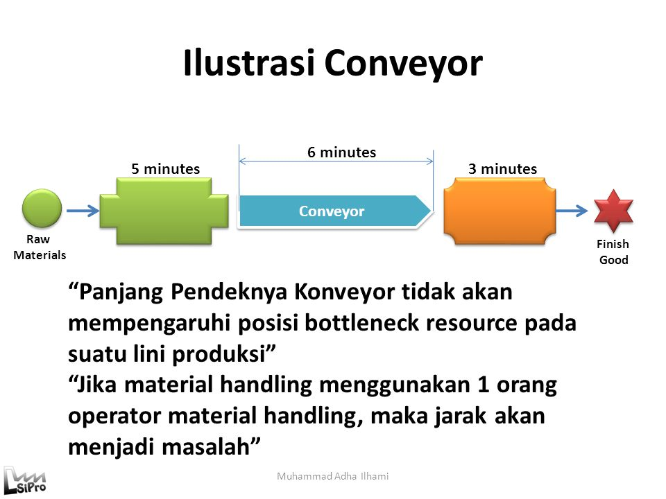 Ilustrasi Conveyor 6 minutes. 5 minutes. 3 minutes. Conveyor. Raw. Materials. Finish. Good.