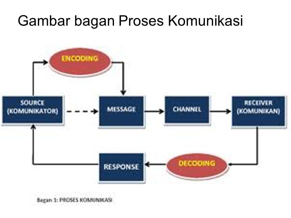 Gambar bagan Proses Komunikasi