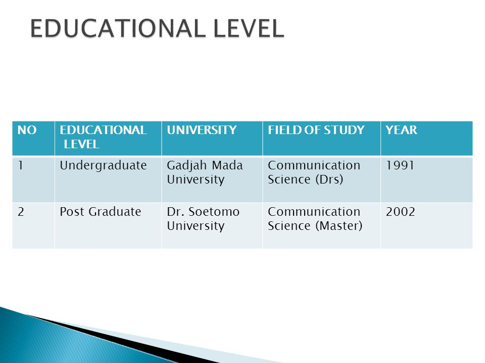 EDUCATIONAL LEVEL NO EDUCATIONAL LEVEL UNIVERSITY FIELD OF STUDY YEAR