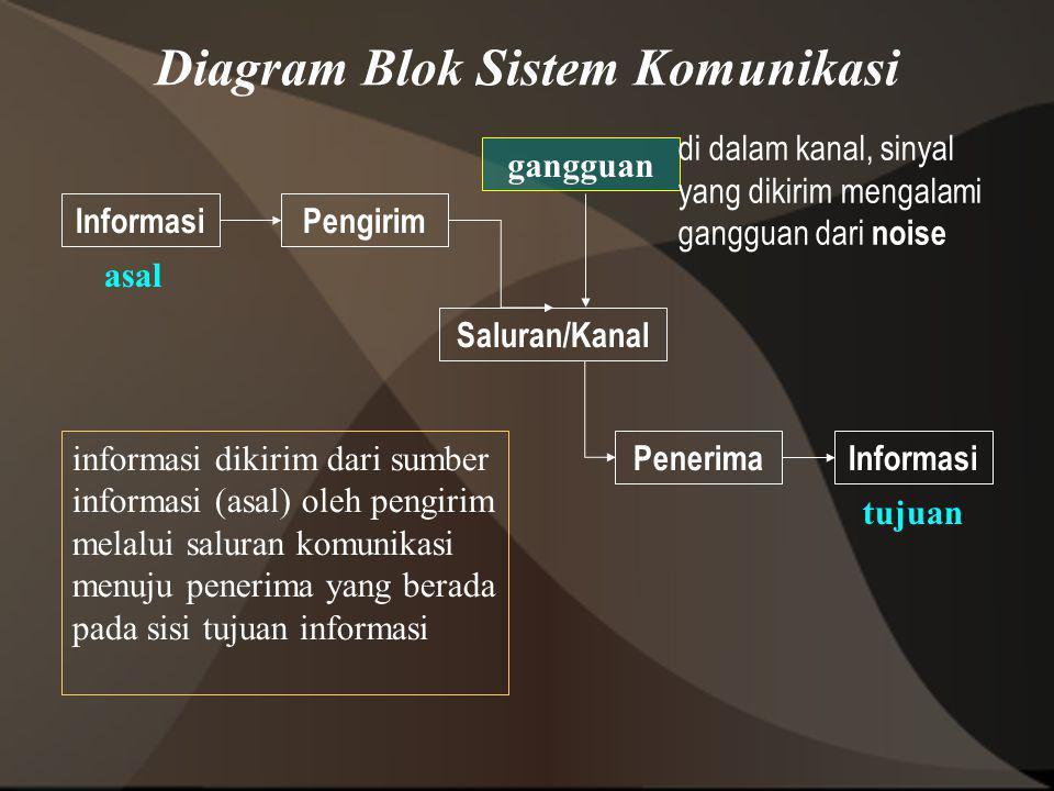 Diagram Blok Sistem Komunikasi