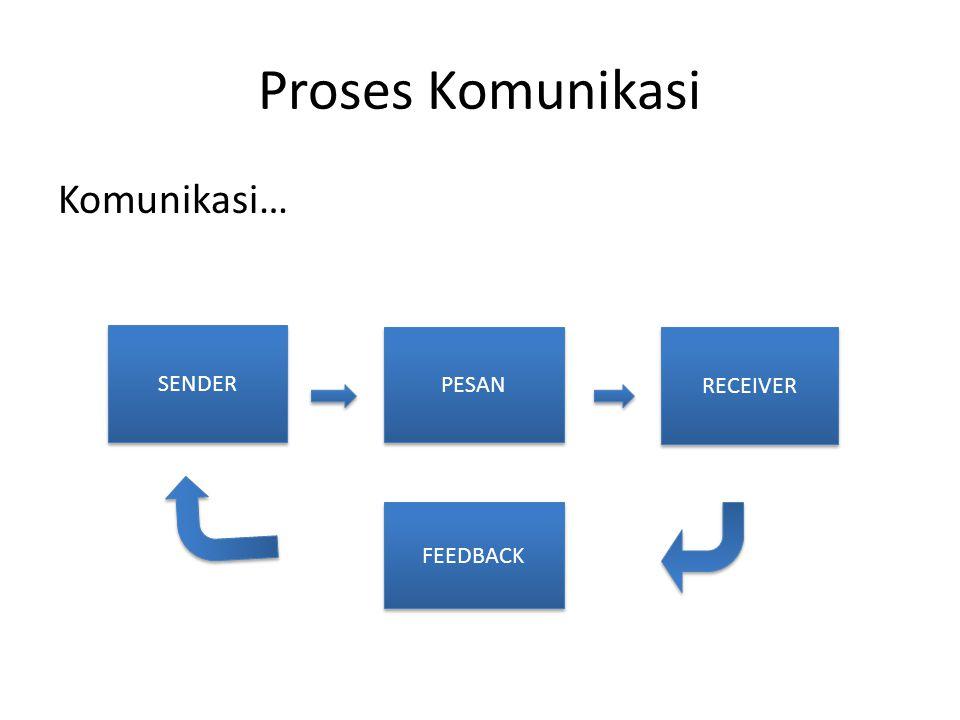Proses Komunikasi Komunikasi… SENDER PESAN RECEIVER FEEDBACK