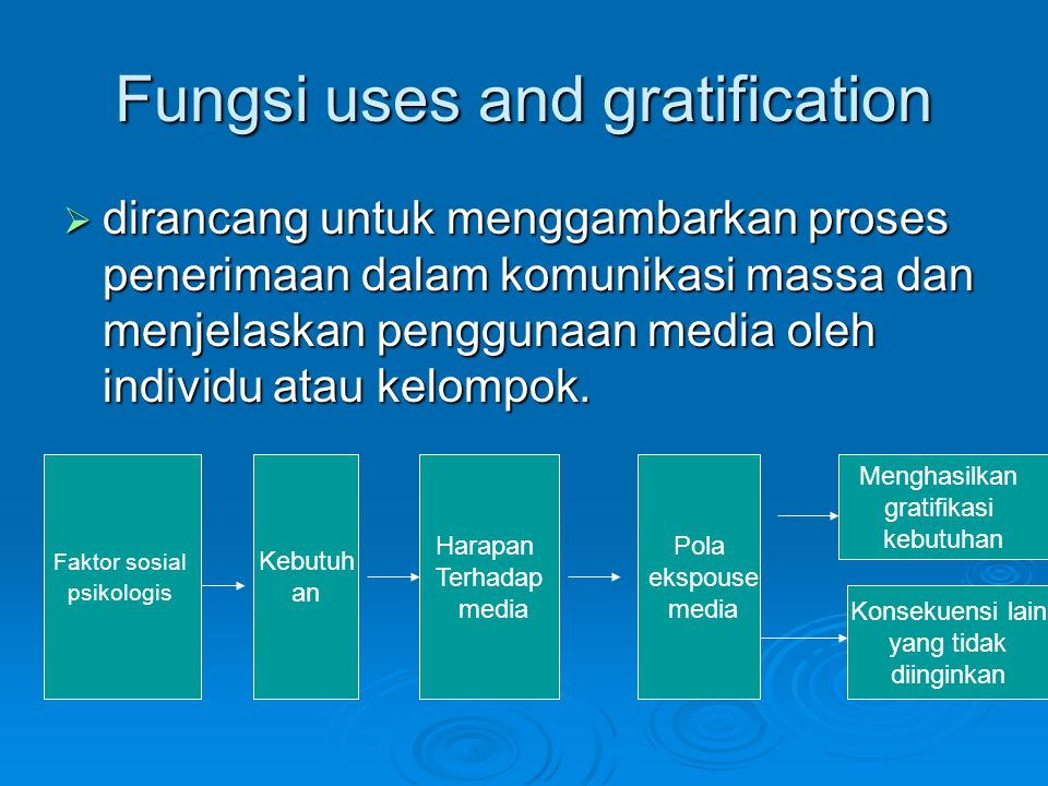 Fungsi uses and gratification