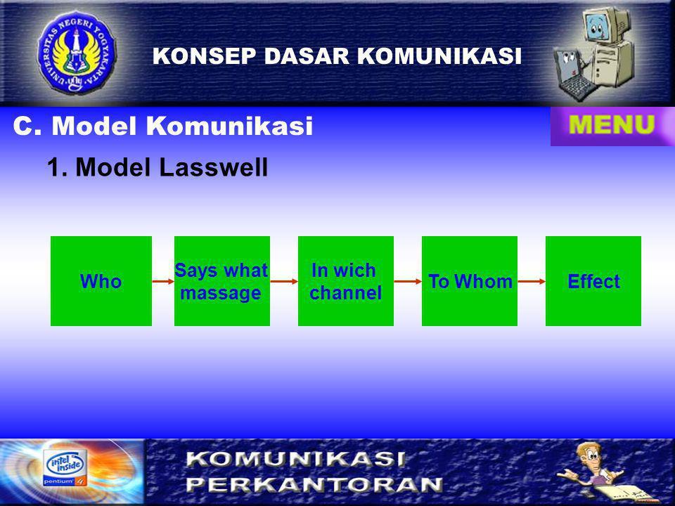 C. Model Komunikasi 1. Model Lasswell KONSEP DASAR KOMUNIKASI Who
