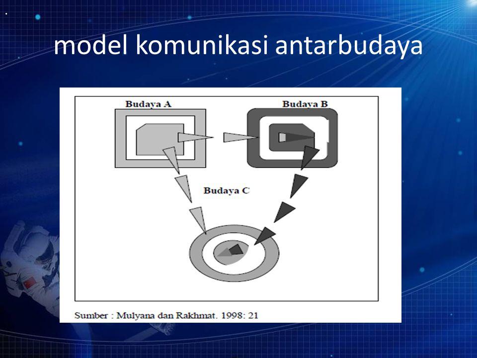 model komunikasi antarbudaya