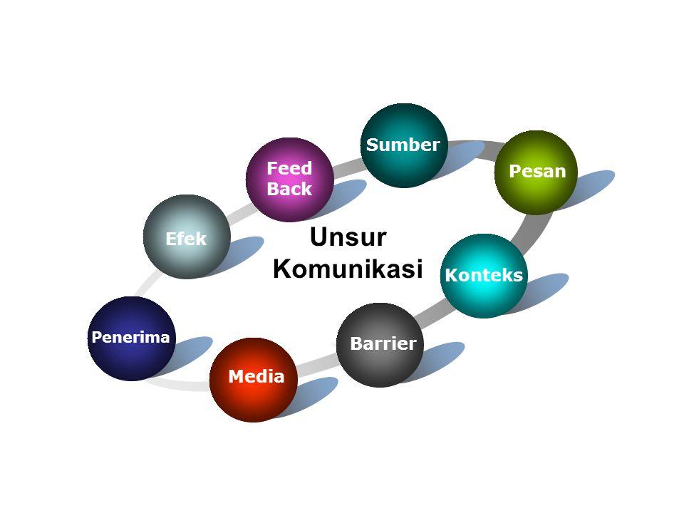 Unsur Komunikasi Sumber Feed Pesan Back Efek Konteks Barrier Media