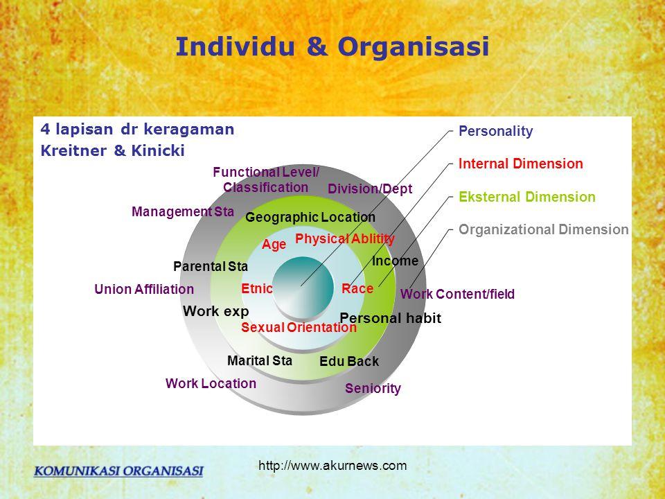 Individu & Organisasi 4 lapisan dr keragaman Kreitner & Kinicki