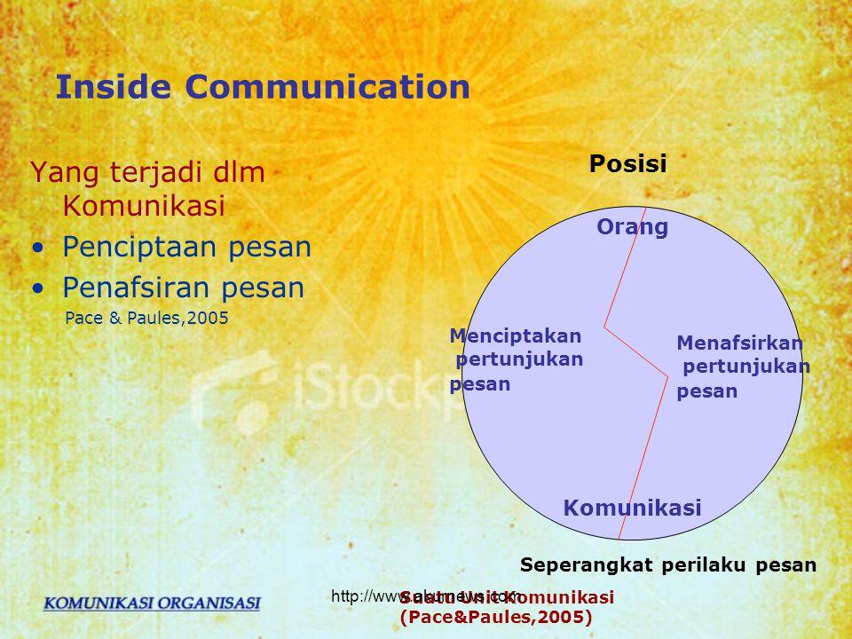 Inside Communication Yang terjadi dlm Komunikasi Penciptaan pesan