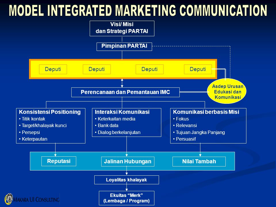 MODEL INTEGRATED MARKETING COMMUNICATION