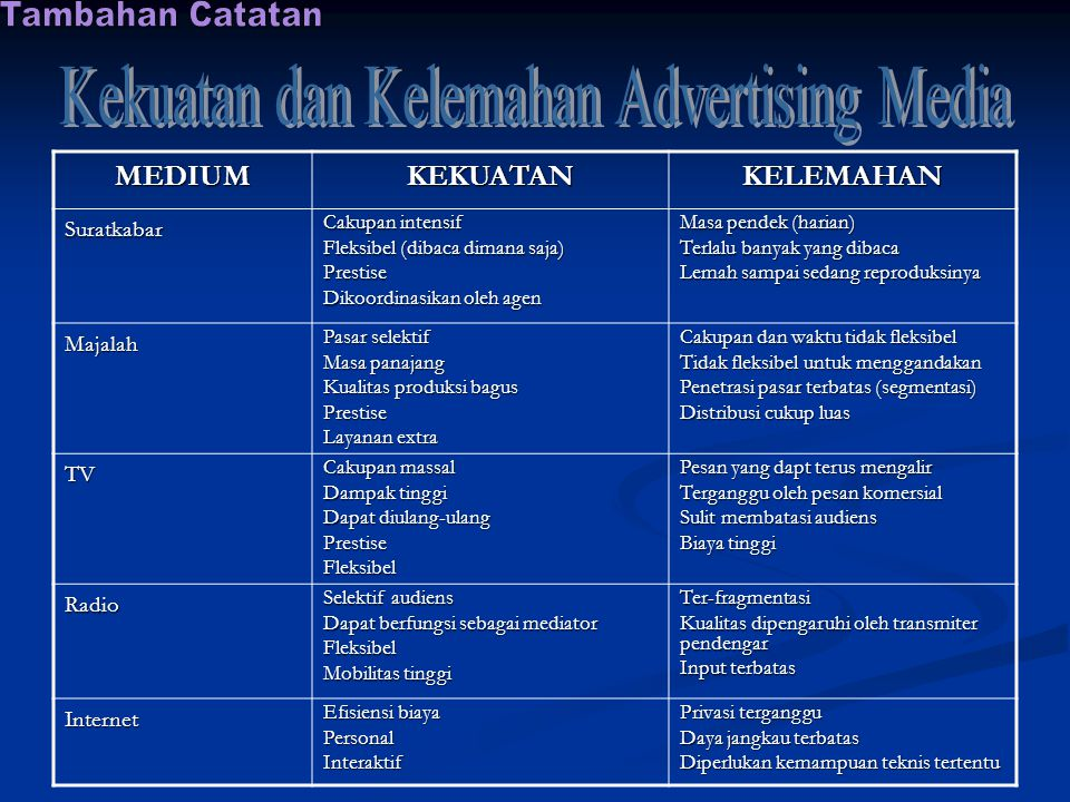 Kekuatan dan Kelemahan Advertising Media