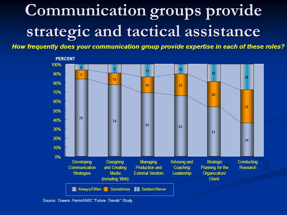 Communication groups provide strategic and tactical assistance