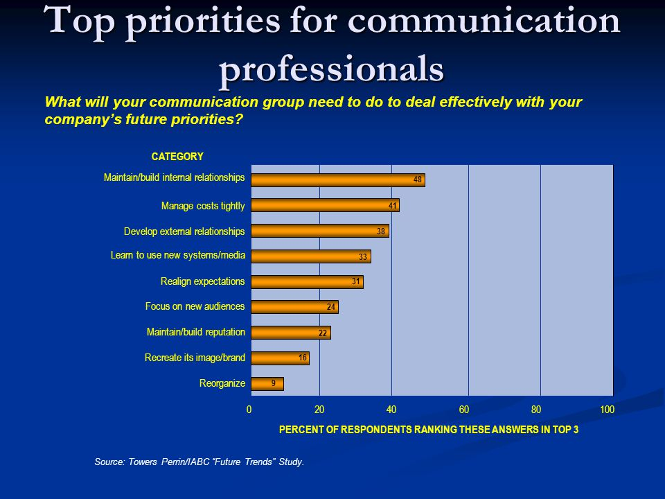 Top priorities for communication professionals