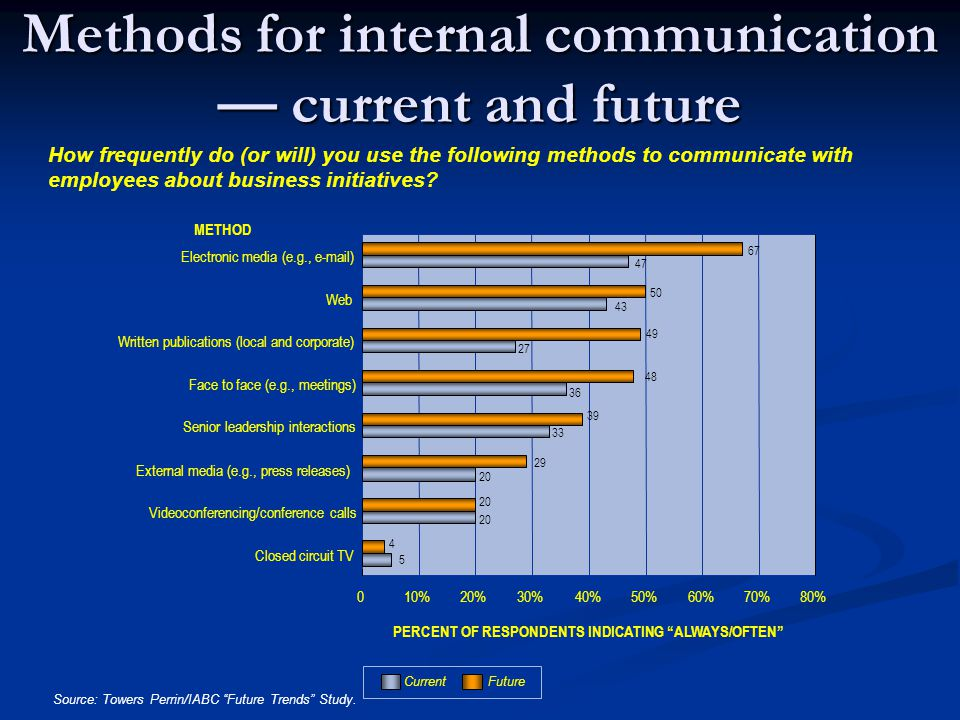 Methods for internal communication — current and future