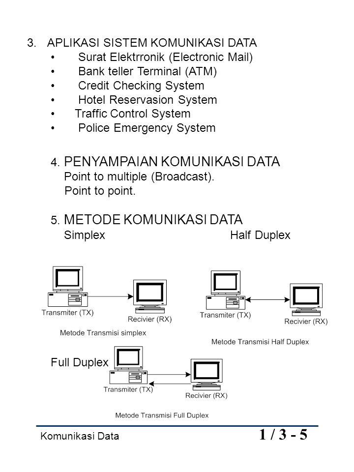 3. APLIKASI SISTEM KOMUNIKASI DATA Surat Elektrronik (Electronic Mail)