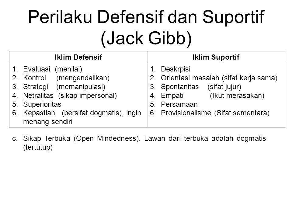 Perilaku Defensif dan Suportif (Jack Gibb)