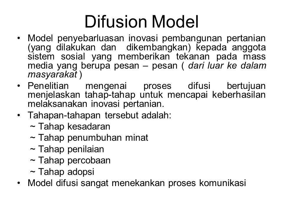Difusion Model