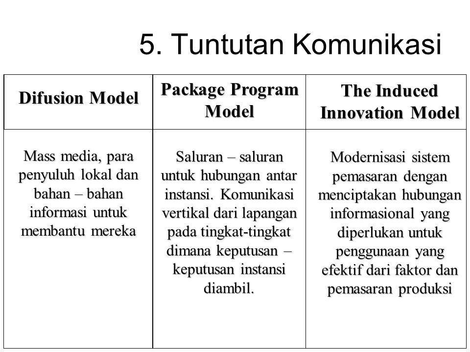 The Induced Innovation Model