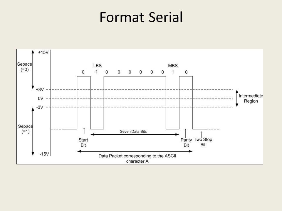 Format Serial