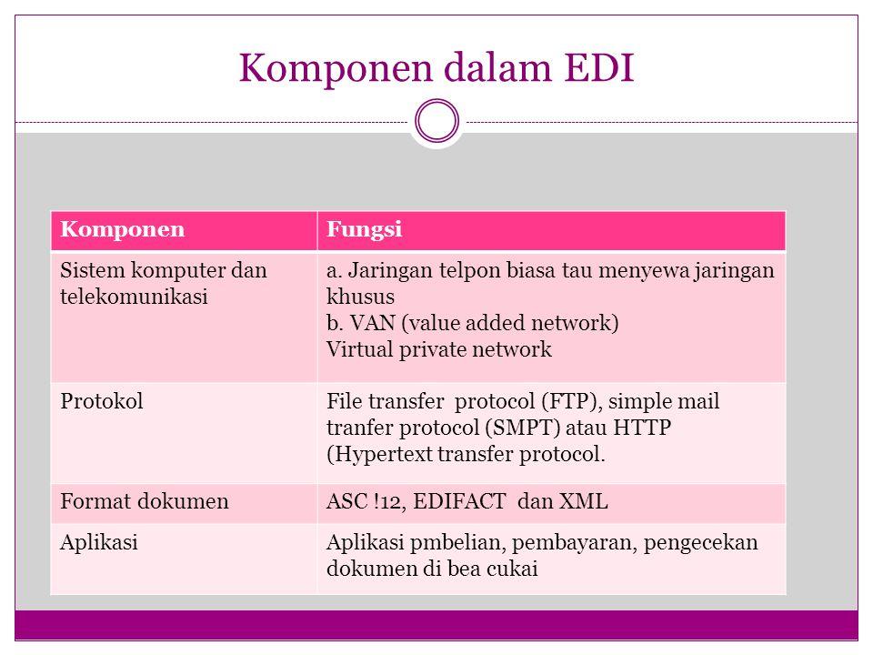 Komponen dalam EDI Komponen Fungsi Sistem komputer dan telekomunikasi
