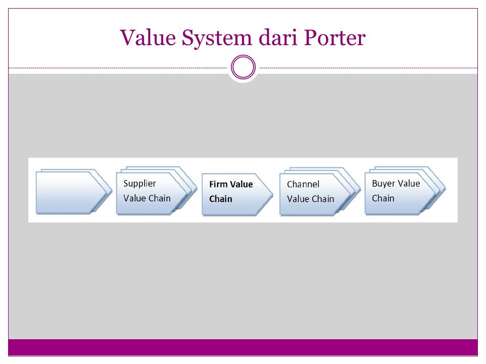 Value System dari Porter