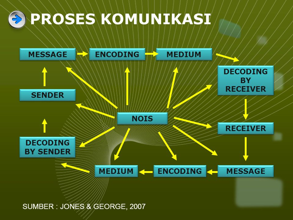PROSES KOMUNIKASI MESSAGE ENCODING MEDIUM DECODING BY RECEIVER SENDER