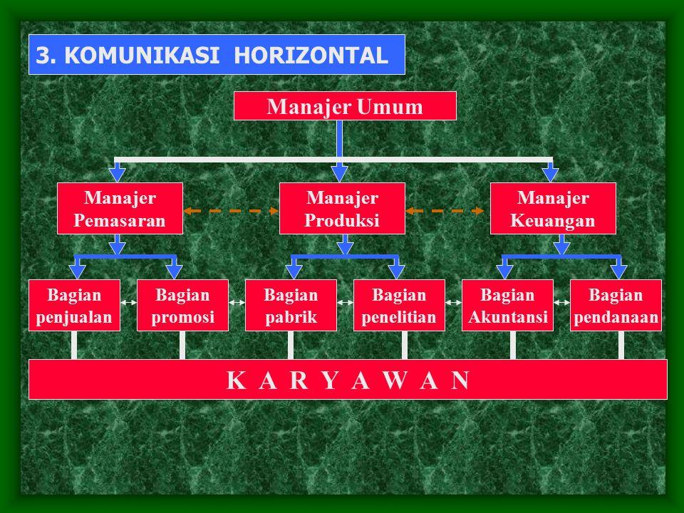 K A R Y A W A N 3. KOMUNIKASI HORIZONTAL Manajer Umum Manajer