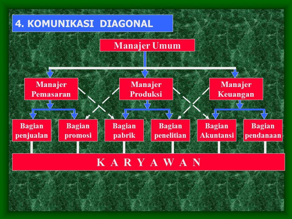 K A R Y A W A N 4. KOMUNIKASI DIAGONAL Manajer Umum Manajer Pemasaran