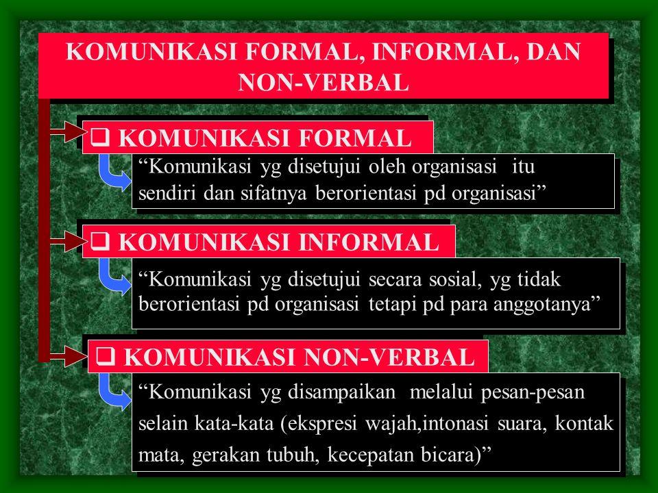 KOMUNIKASI FORMAL, INFORMAL, DAN NON-VERBAL